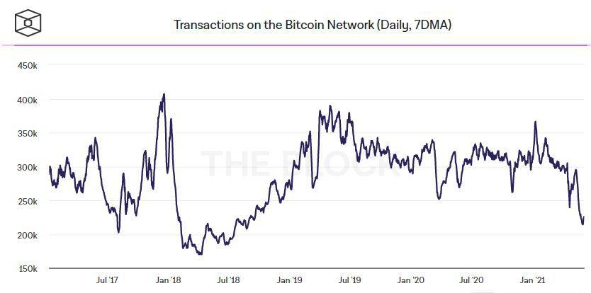 Количество транзакций в сети биткоина