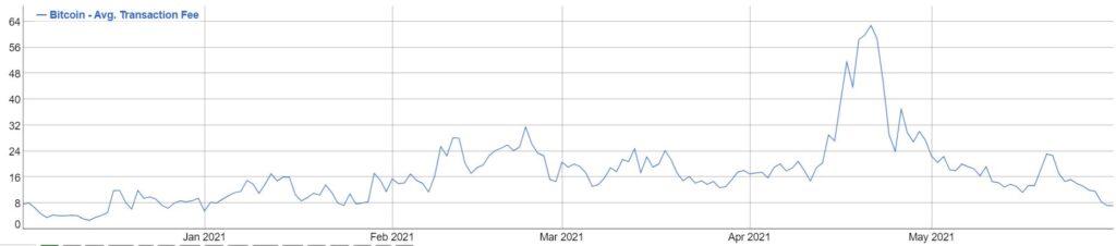Стоимость транзакций в сети биткоина