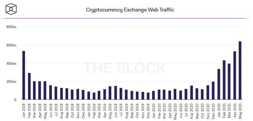 График трафика криптобирж