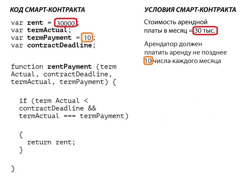 Пример кода смарт-контракта
