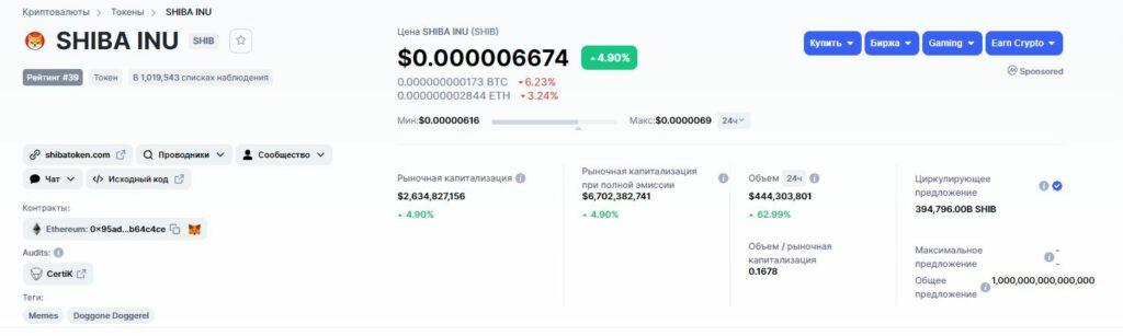 Данные о криптовалюте SHIBA INU
