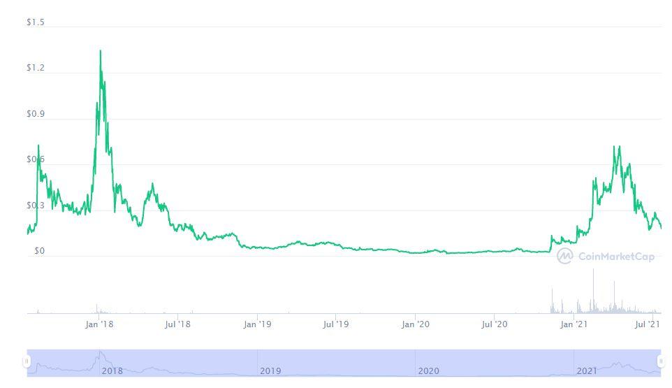 График криптовалюты Civic Coin