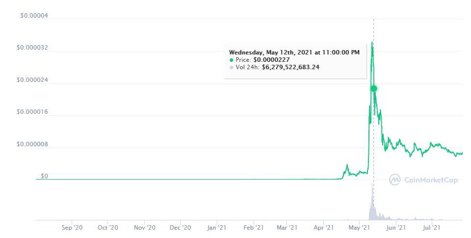 График криптовалюты Сиба Ину