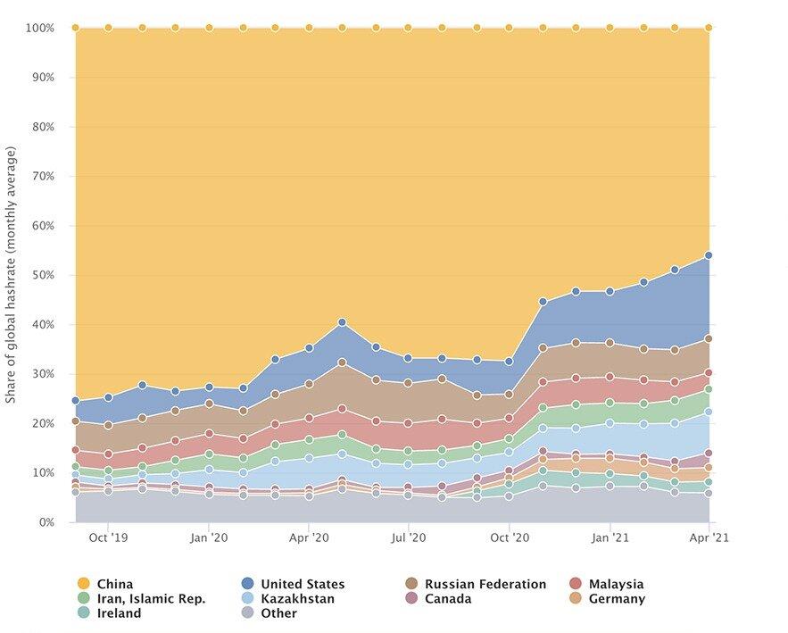 Распределение хешрейта в сети биткоина по странам