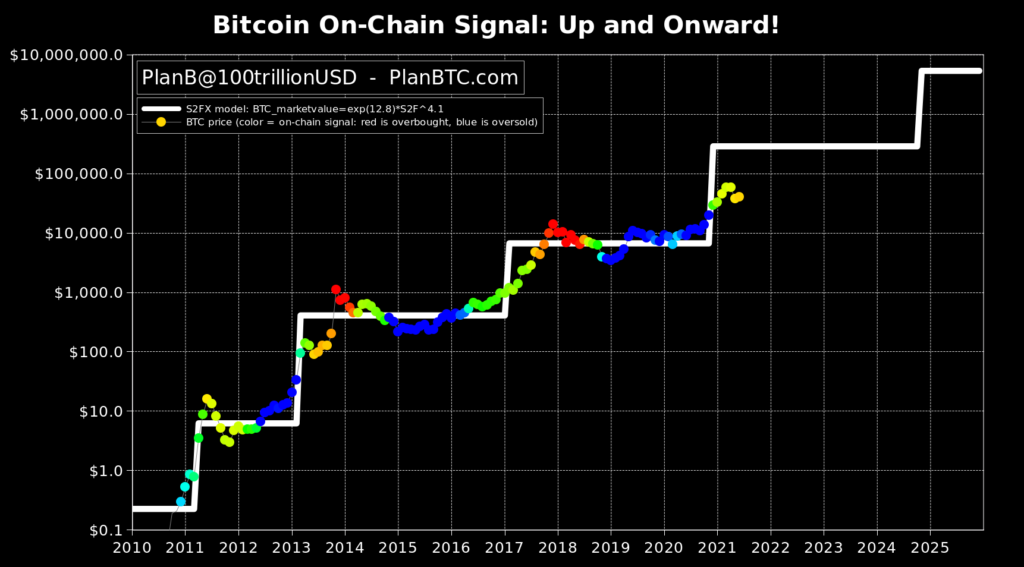 S2F-модель прогнозирования поведения курса биткоина