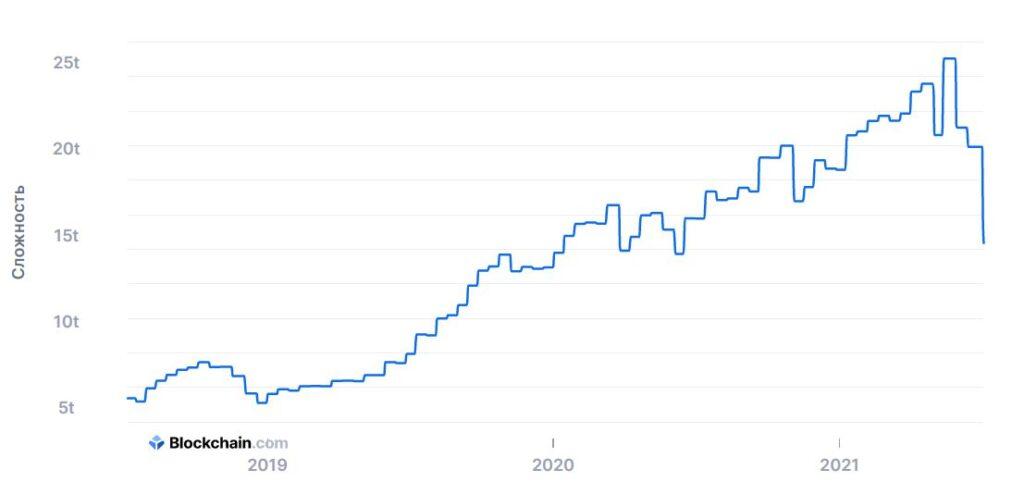 Сложность майнинга биткоина