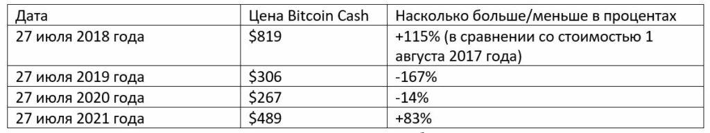 Сравнение цен на Bitcoin Cash по годам