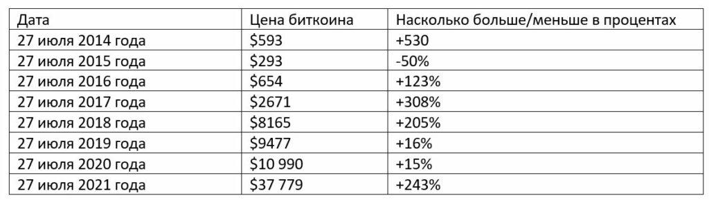 Сравнение цен биткоина за последние 8 лет