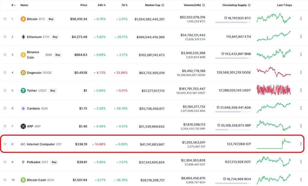 ICP в топ-10 через 2 дня после запуска торгов криптовалютой