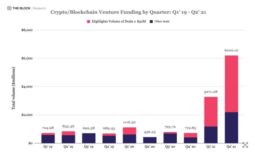 Венчурное финансирование в крипто- и блокчейн-стартапы