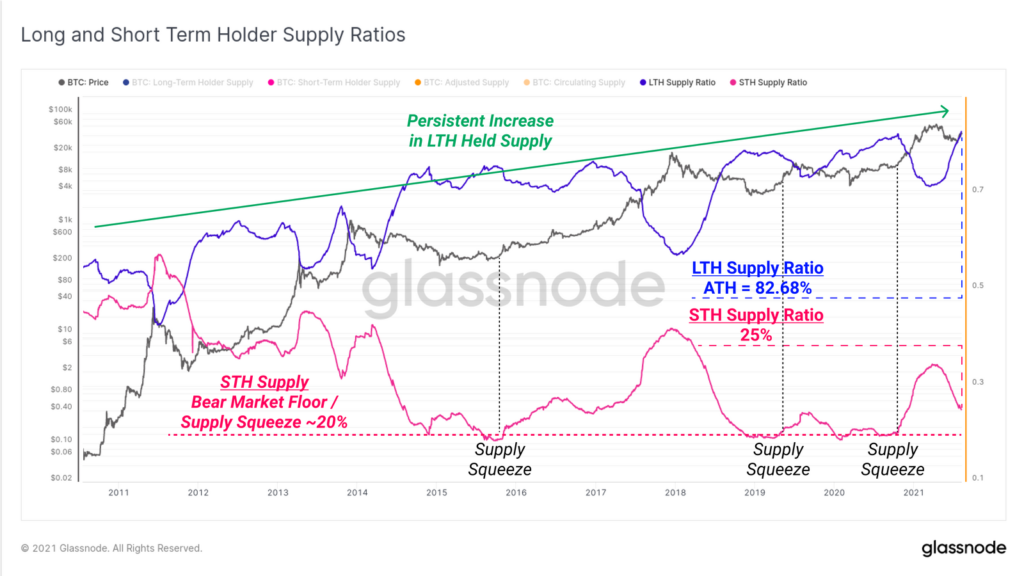 Доля удерживаемых биткоинов среди долгосрочных и краткосрочных инвесторов