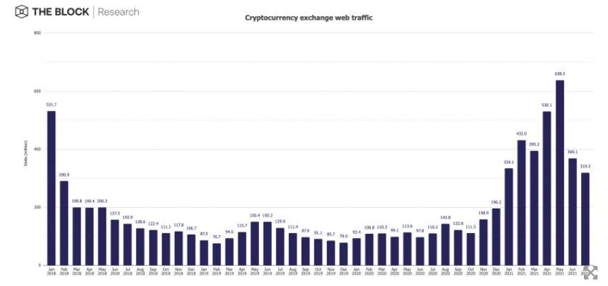 Объем веб-трафика криптобирж по месяцам