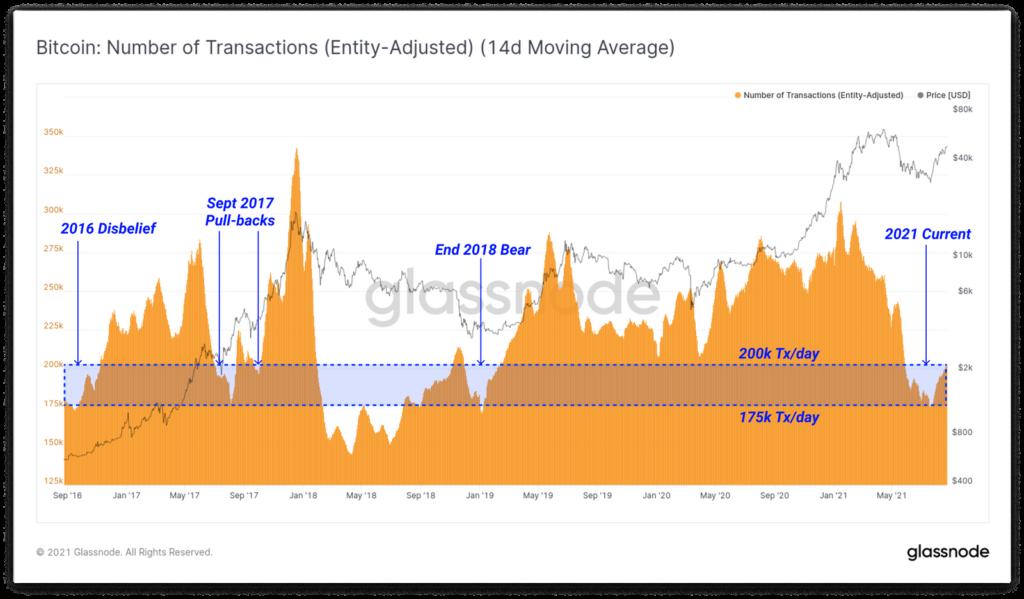 Объемы транзакций в сети биткоина