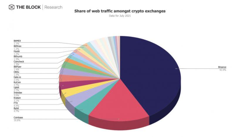 Веб-трафик по биржам