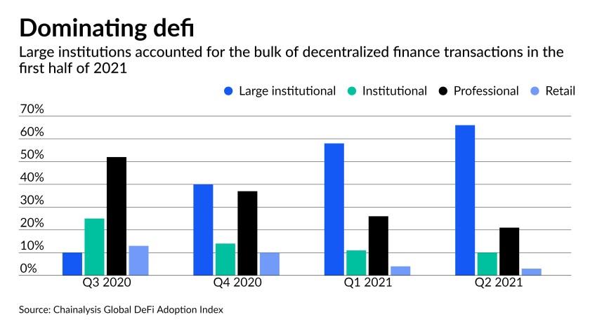Доминирование на рынке DeFi
