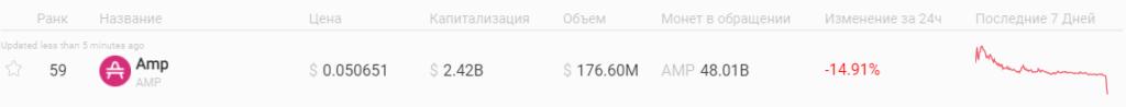 Цена AMP