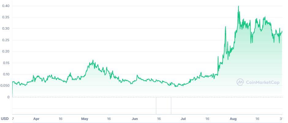 График криптовалюты MOON