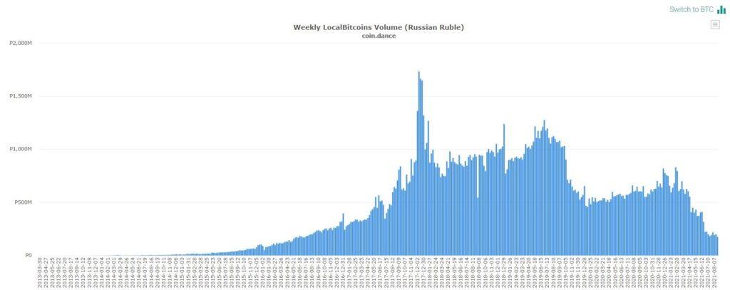 Данные LocalBitcoins по России