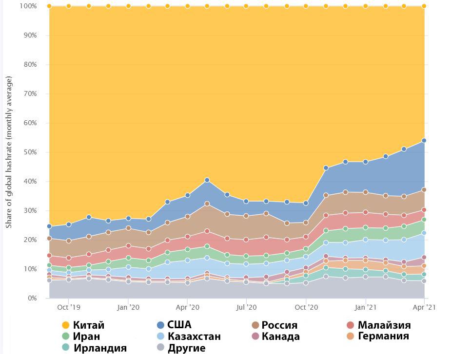 Доля хешрейта биткоина по странам, по данным cbeci.org