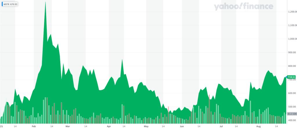Цена акций MSTR