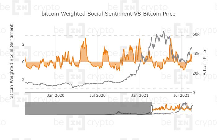 Социальные настроения биткоина