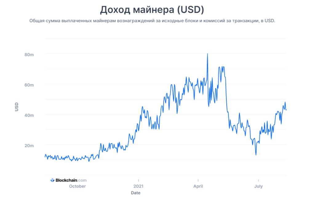 Доходы биткоин-майнеров