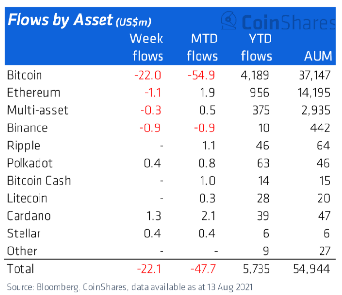 Объемы инвестиционных денег в криптовалютных фондах
