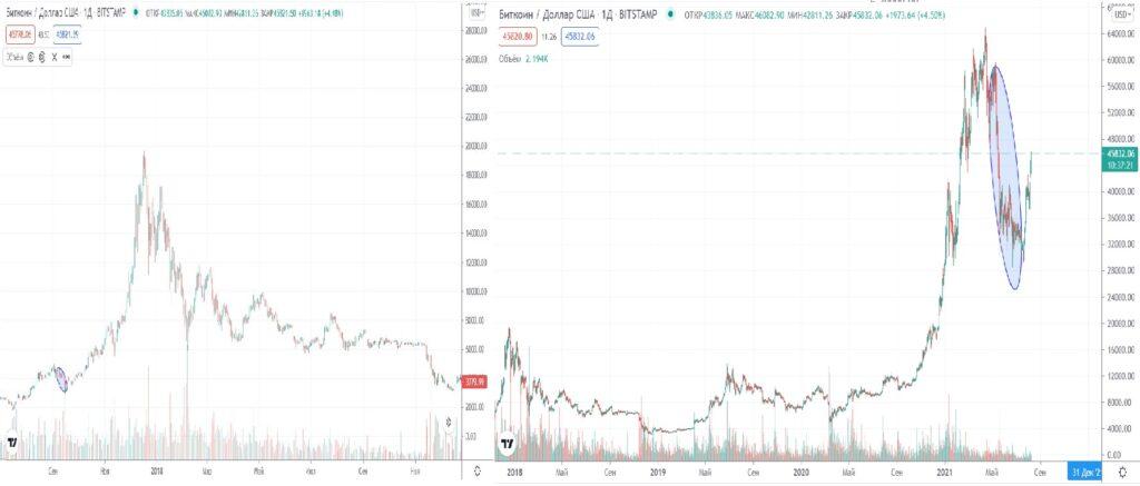 Сравнение реакции курса биткоина на регуляторное давление властей Китая разных лет
