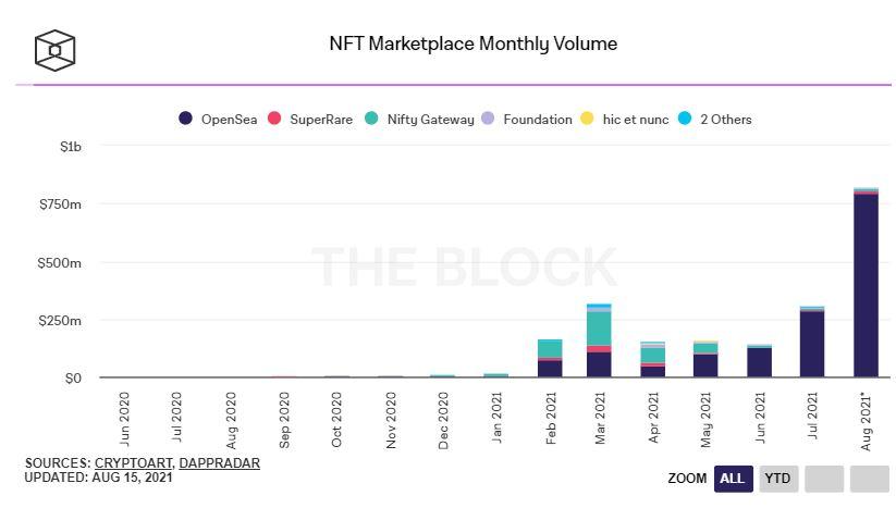 Торговые объемы маркетплейсов, по данным The Block