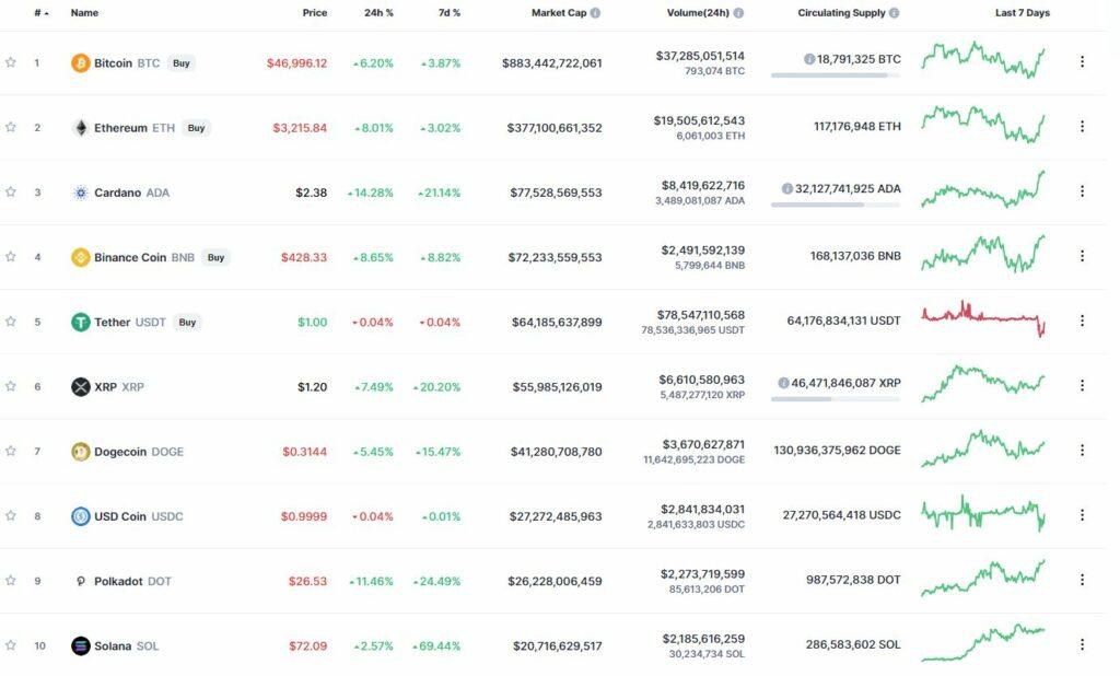 Самые капитализированные криптовалюты