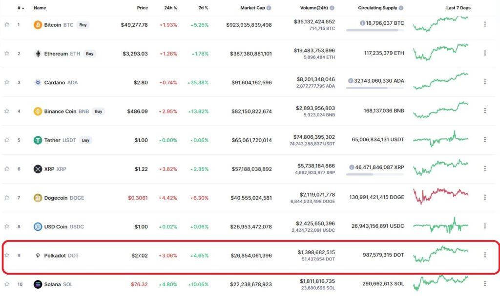 DOT в топ-10 самых капитализированных криптовалют