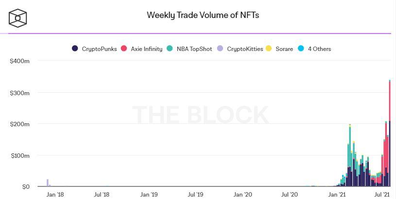 Торговый объем NFT