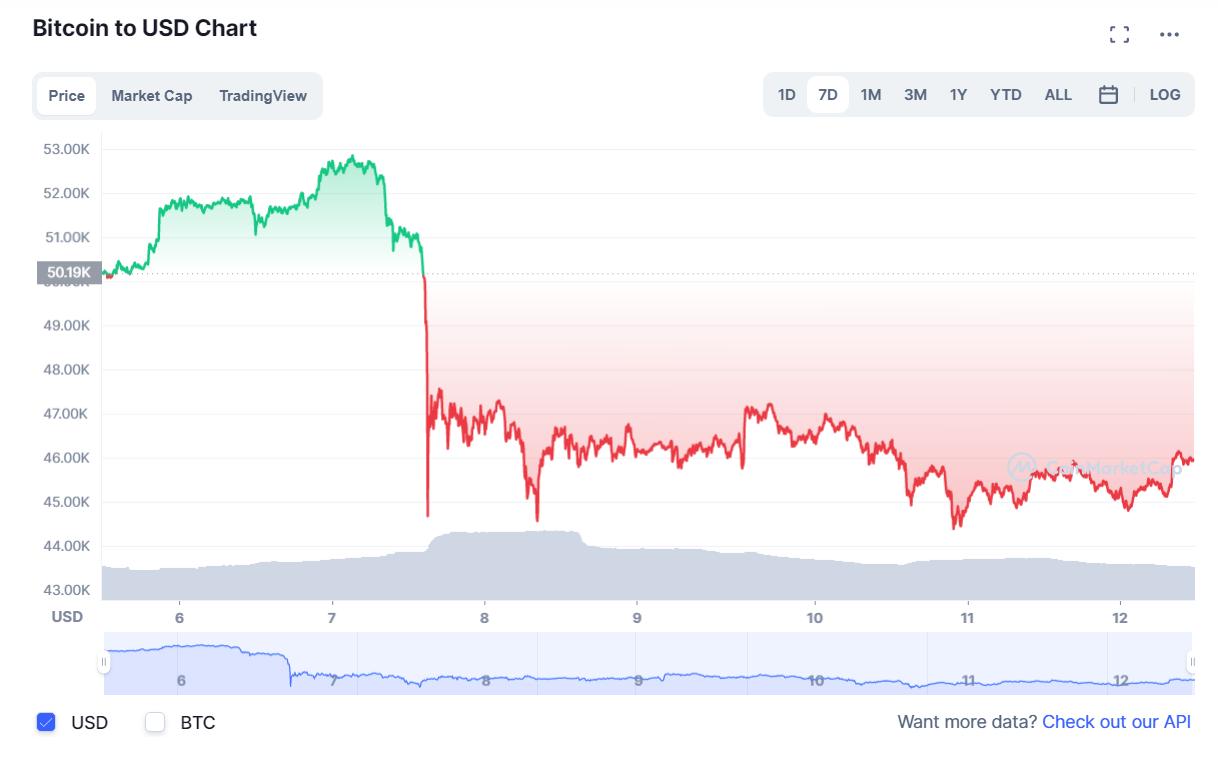 Что произошло на рынке криптовалют за неделю 6-12 сентября