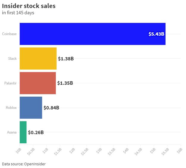 Продажи акций Coinbase