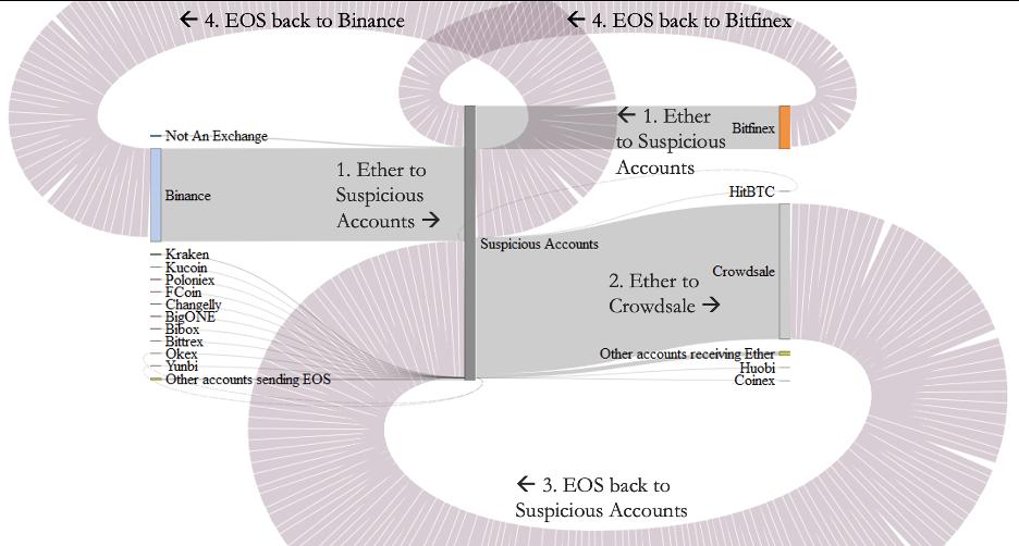 Схема закупок EOS