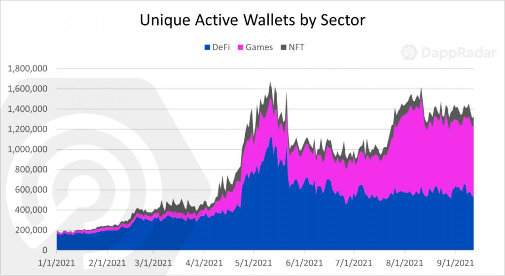 Статистика по блокчейн-играм