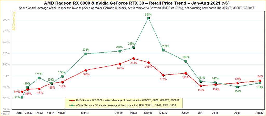 Цены на видеокарты