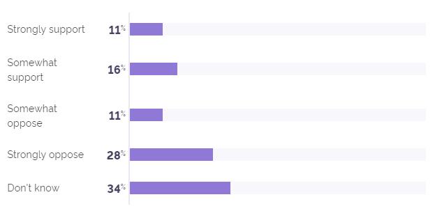 Почти треть американцев хотят легализовать биткоин на уровне денег