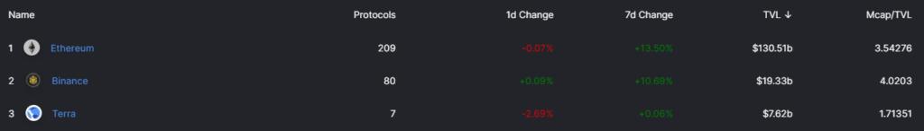 Капитализация DeFi-рынка