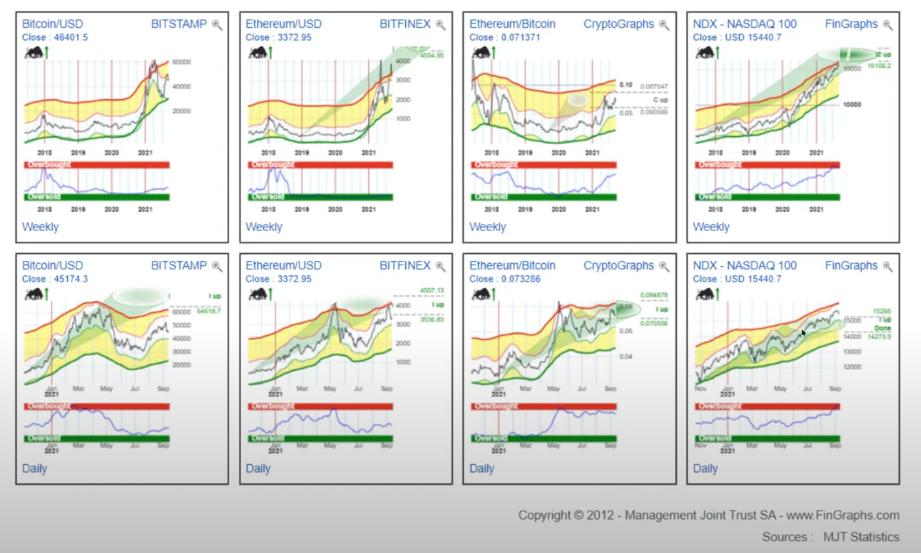 Недельный график цены биткоина и традиционных финансов