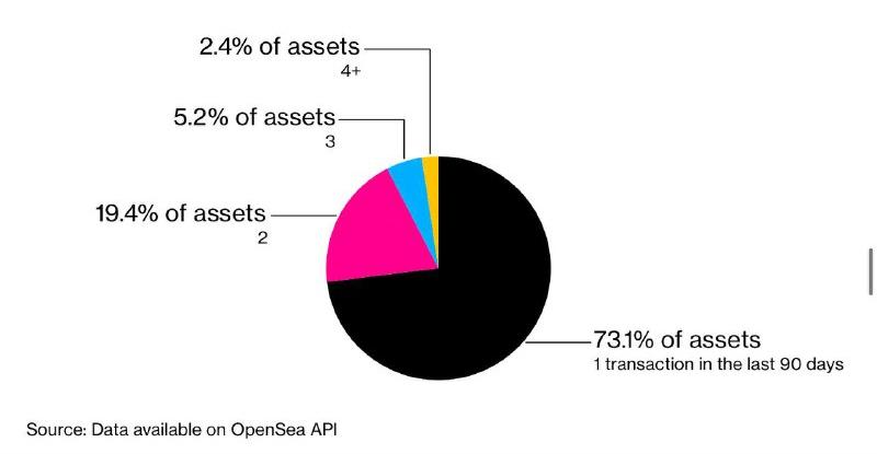 Активность оборота NFT на OpenSea