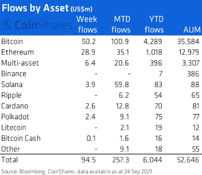 Приток капитала в криптовалютные фонды
