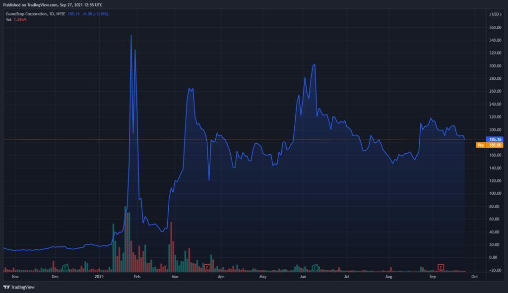 Цена акций GME