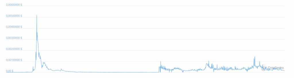 График криптовалюты eXperience Points