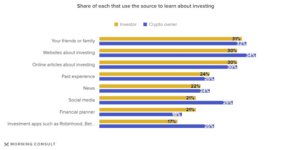 Опросы по инвестициям в криптовалюты