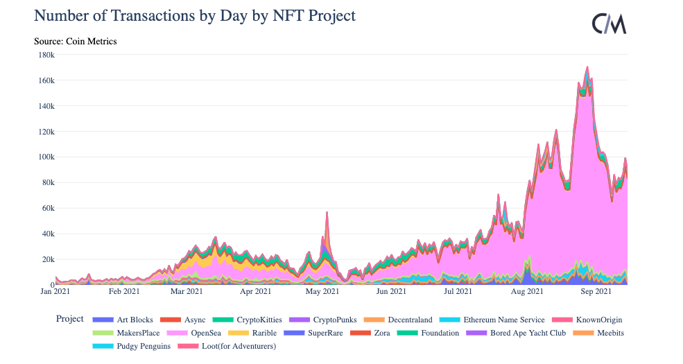 Активность на рынке NFT