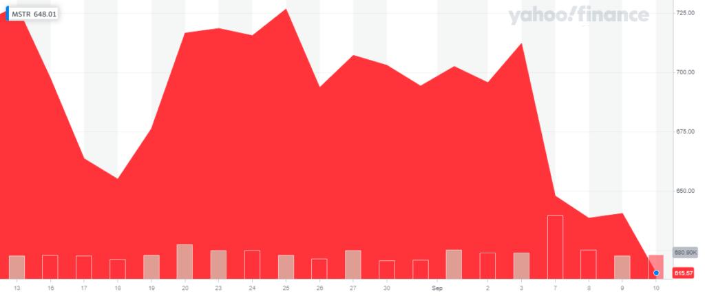 Цена акции MSTR