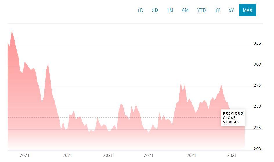 Акции Coinbase