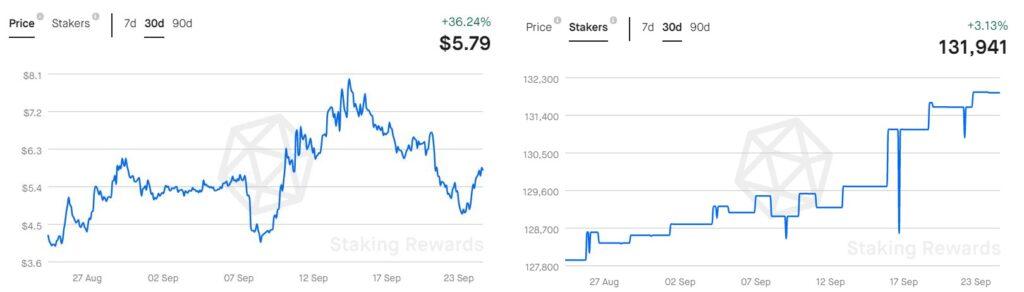График курса XTZ и информация о количестве стейкеров