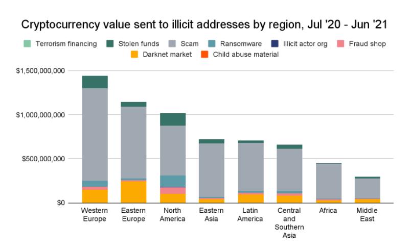 Рынок Восточной Европы по мошеннической криптоактивности